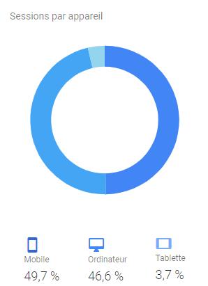 analytics d'un site marchand : la refonte pour le responsive